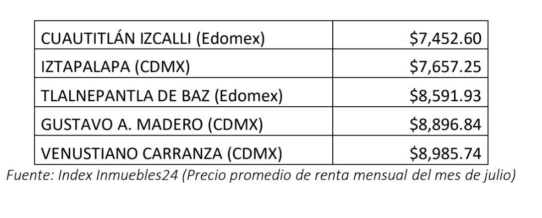 mejores zonas cdmx