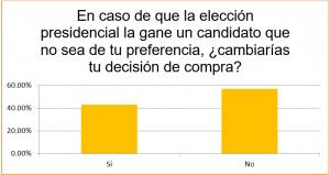 Pese a resultado electoral, 57% no detendrá compra de vivienda