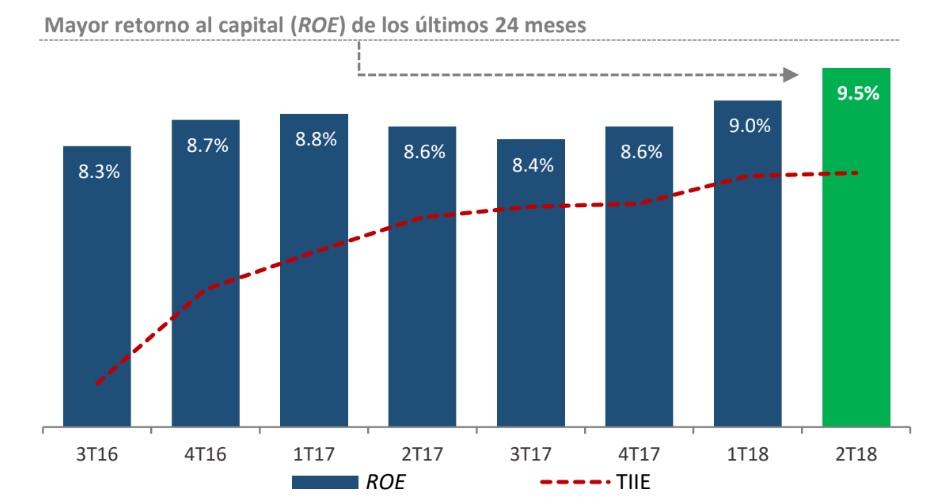 Alcanza FHipo el mayor nivel rentabilidad de los últimos 2 años