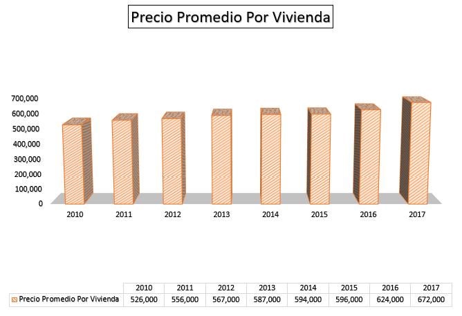 Precio de vivienda de Vinte, con crecimiento desde 2010