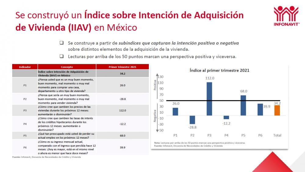 Índice Sobre Intención de Adquisición de vivienda-Infonavit