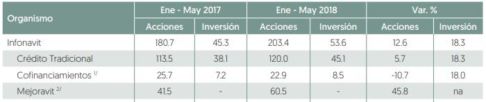 Impulsa Infonavit aumento en colocación de crédito