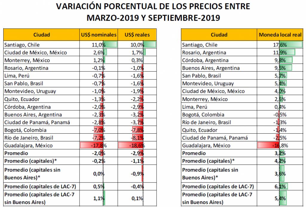 Precios-CDMX-Vivienda-AL