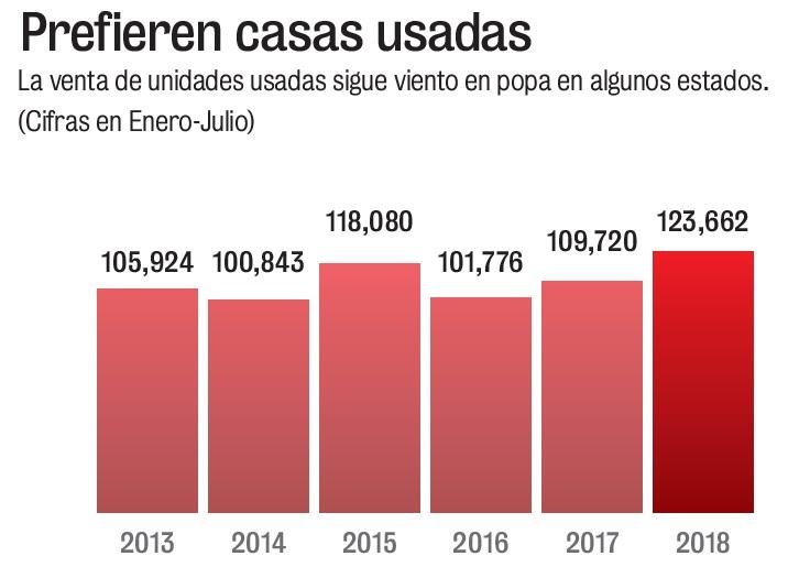 Venta de vivienda usada creció 12.7%