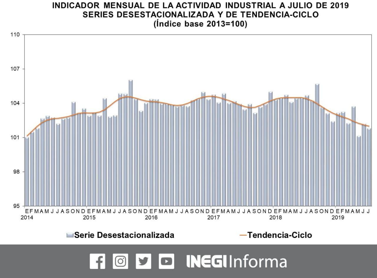 Desciende 0.4% el IMAI durante mes de julio: INEGI