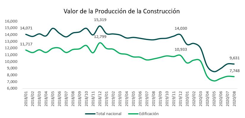 construcción_ bim